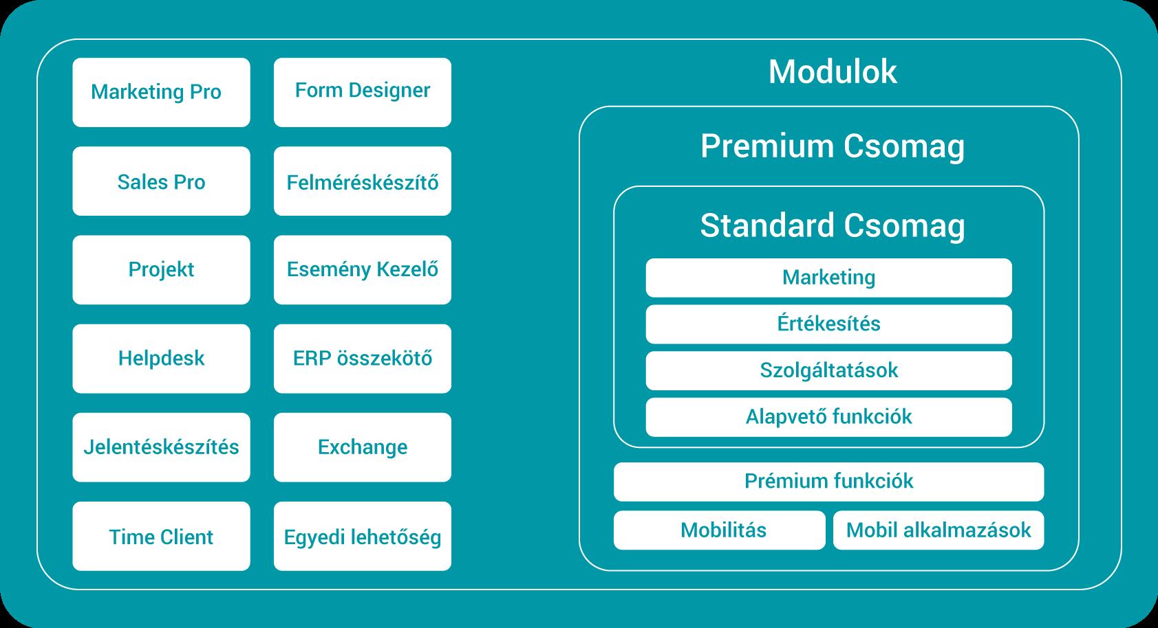 Crm-xrm rendszerünk lehetőségei