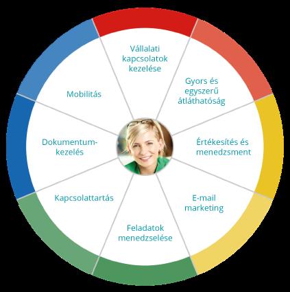 A kép illusztrálja crm-xrm megoldásunk kínálta lehetőségeket. Feliratok: vállalati kapcsolatok kezelése, gyors és egyszerű átláthatóság, értékesítés és menedzsment, e-mail marketing, feladatok menedzselése, kapcsolattartás, dokumentum kezelés, mobilitás